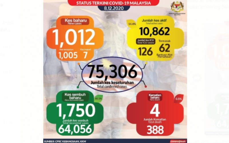 Malaysia Covid-19 Update
