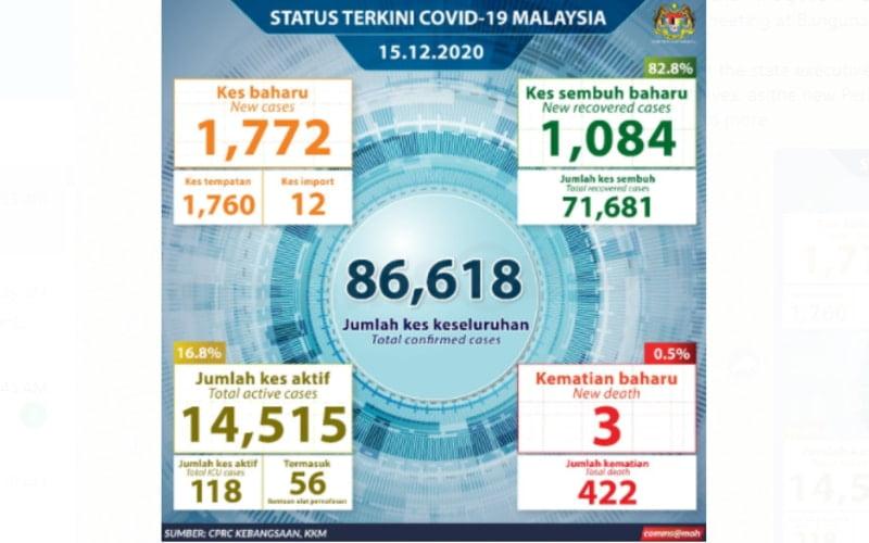 Malaysia reported 1772 new Covid-19 cases