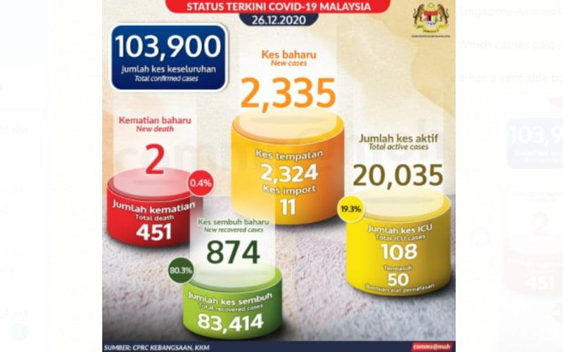 Malaysia recorded 2335 Covid-19 cases