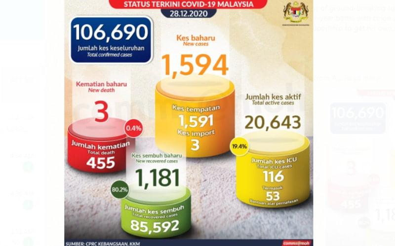 Malaysia records over 1590 Covid-19 cases in last 24 hr