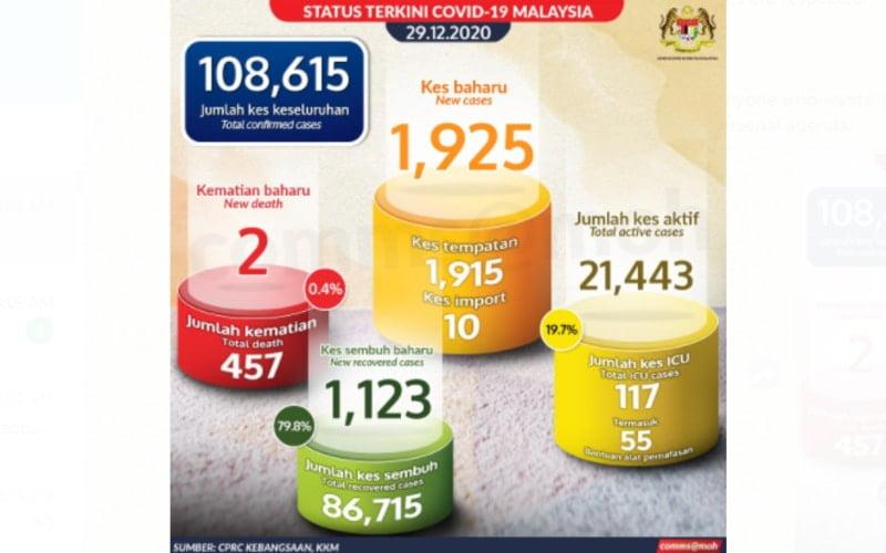 Malaysia reports over 1920 Covid-19 cases