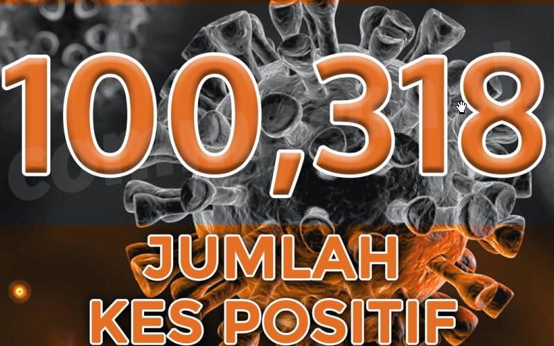Malaysia crosses 100,000 Covid-19 cases