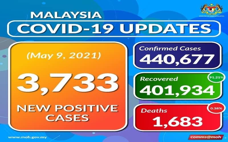 Malaysia COVID-19 Update, 9 May 2021
